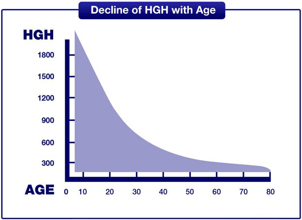 HGH, Testosterone and Anti Aging